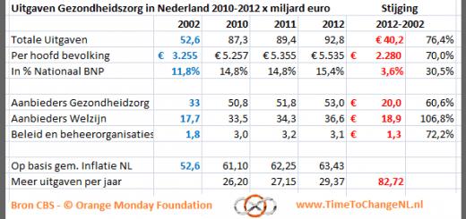 blog-marktwerking-in-de-zorg-82-miljard-meer-uitgaven-in-3-jaar-petitie-orange-monday