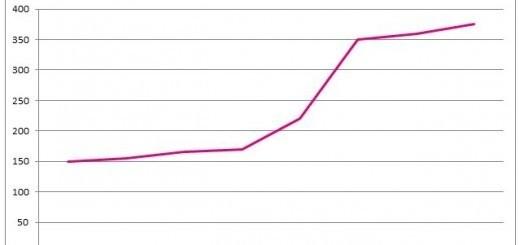 Grafiek-Eigen-Risico-Ontwikkeling
