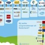 via http://blog.zorgkiezer.nl/zorgverzekeringen/infographic-welke-zorgverzekeraars-horen-bij-elkaar/