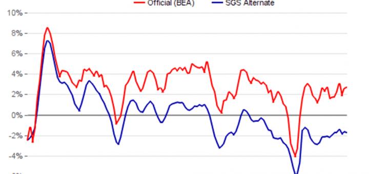 groei-amerikaanse-economie