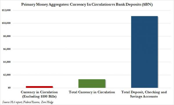 contant geld vs banktegoeden
