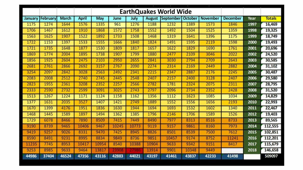 record aardbevingen statistiek