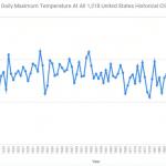 Weervoorspelling 2018/2019: warm en droog, het werd koud en nat (koudste oktober-april record)