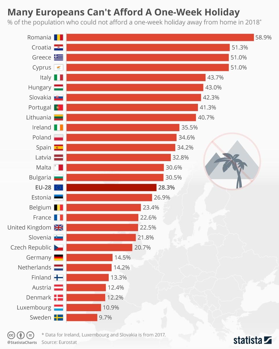Infographic: veel Europeanen kunnen zich geen vakantie van één week veroorloven