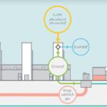 """Leg uit: Nederland bouwt 3 stikstof-fabrieken terwijl we een """"stikstof probleem"""" hebben?!?"""