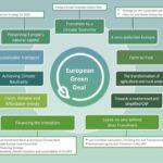 EU Green Deal: olietanker met een groen kleurtje?