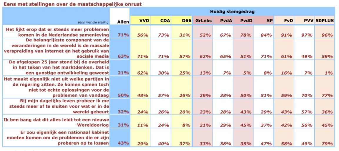 Bron: Maurice de Hond / Peil.nl