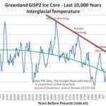 Tijd voor echte statistieken: Oceaan koelt af, noordpool heeft in jaren niet zoveel ijs gehad