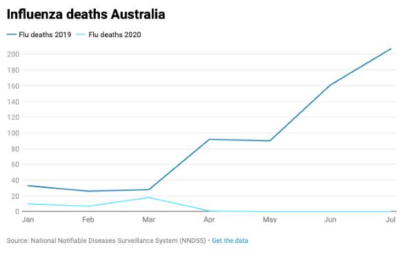 griepdoden Australië zijn weg