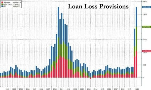 verlies banken