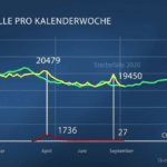 "Video van Duitse publieke omroep ARD: ""We overdrijven met Corona cijfers"" (nu met NL ondertiteling)"