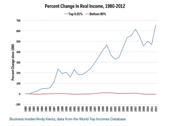 Lent 1 percent change in real income