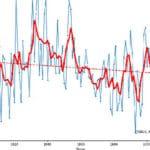 Global Cooling: Grootste toename sneeuw en ijs op Groenland ooit, zeldzame zomervorst in delen VS