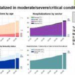 Israël: Steeds meer infecties van gevaccineerde mensen, ook na derde dosis
